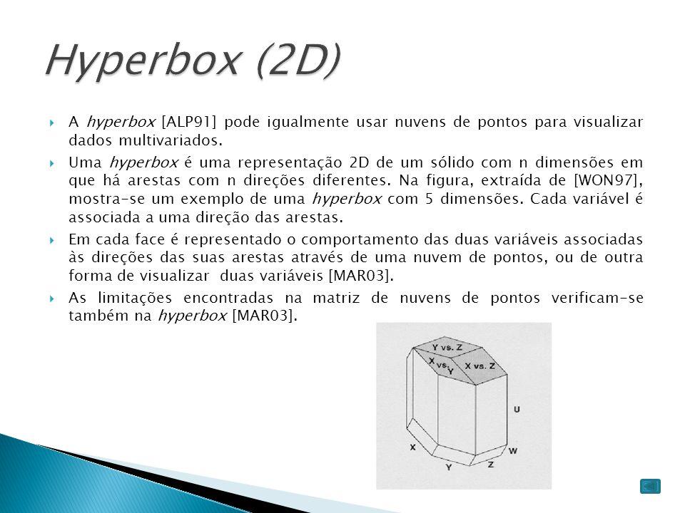 Hyperbox (2D) A hyperbox [ALP91] pode igualmente usar nuvens de pontos para visualizar dados multivariados.